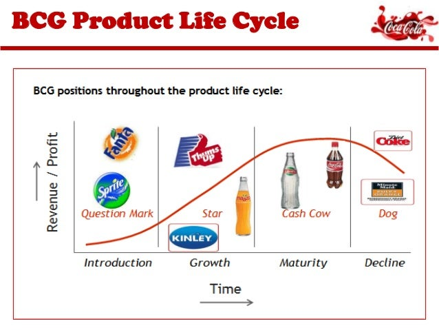 coca cola life cycle analysis