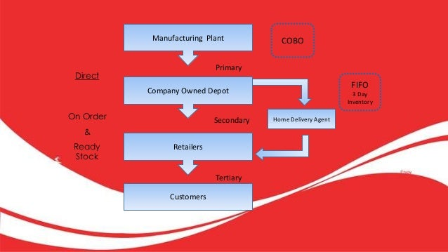 sales and distribution of coca cola Coca-cola company's distribution strategy and suggestion  us dollars in annual sales (the coca-cola company 2016) distribution method the coca-cola .