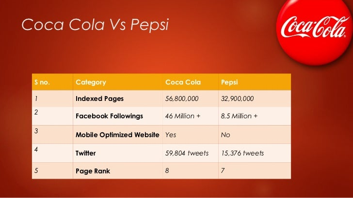 coca cola on facebook case analysis With the presence in more than 200 countries and the daily average servings to  19 billion people, coca cola marketing strategy is worth talking.