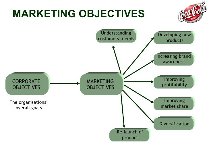 how to write a marketing objectives of coca