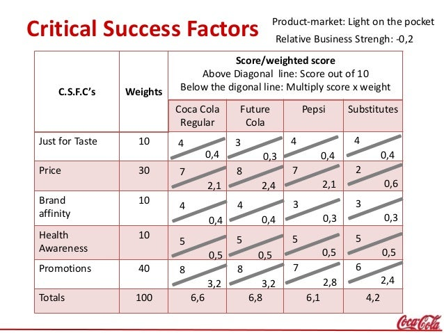 coca cola success factors Cornell university ilr school digitalcommons@ilr student works ilr collection spring 2013 what are the key factors in managing diversity and inclusion successfully in large international organizations hae young shin cornell university hye joon park.