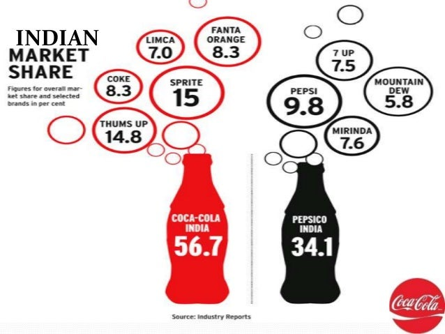 Coca Cola India And Worldwide Presentation