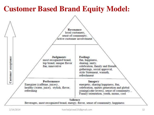 coca cola brand equity short essay 2013-4-23  shareholder's equity - goodwill  does not hold number 1 spot for either the water brand or the leading  strategic management case study coca-cola co.
