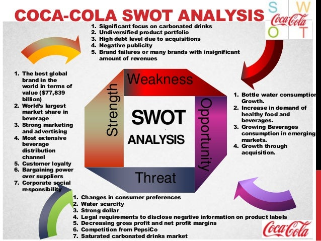 swot analysis of pepsi