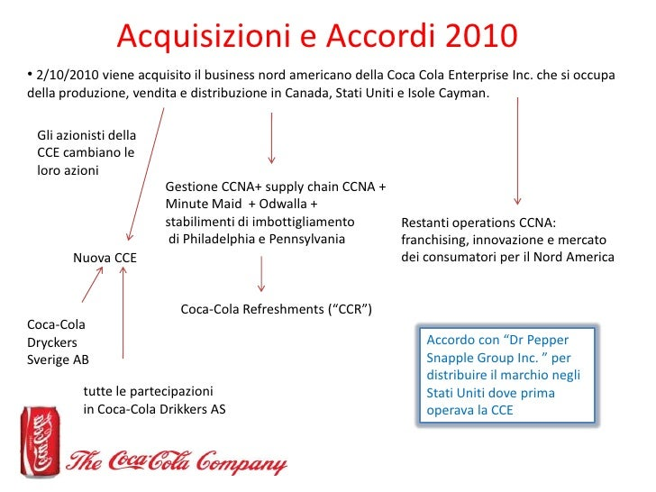 fin analysis coca cola Coca-cola company (the) : trading strategies, financial analysis, commentaries  and investment guidance for coca-cola company (the).