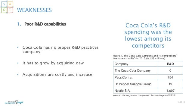 internal analysis of coke and pepsi The coca-cola company, established in 1886 in atlanta, georgia, is the  while  facing stiff competition from other enterprises like pepsico, coca-cola has  tool  for analysing a business' outer and internal environment.