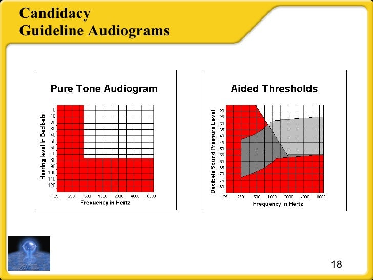 Candidacy Guideline Audiograms
