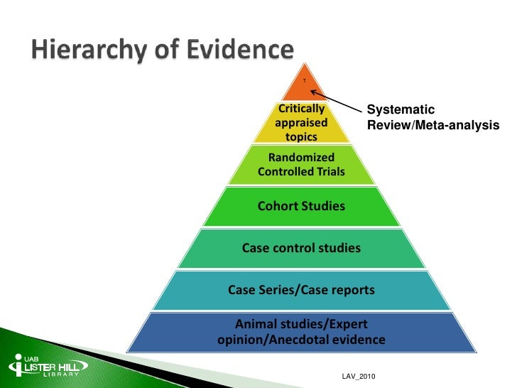 Systematic Reviews and Meta-Analyses