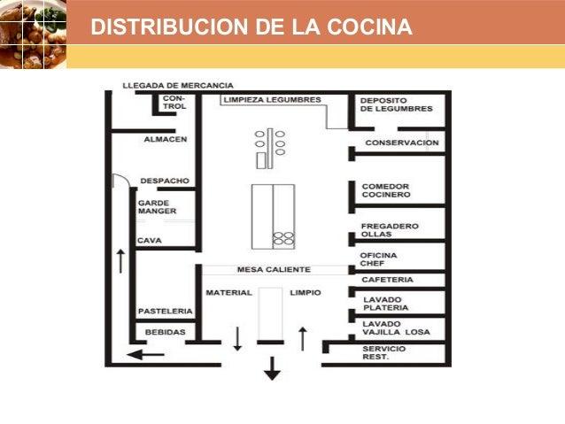 La cocina proyecto sena for Distribucion de una cocina para restaurante