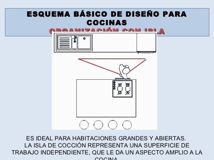 Cocina 2012 - Medidas minimas para isla cocina ...