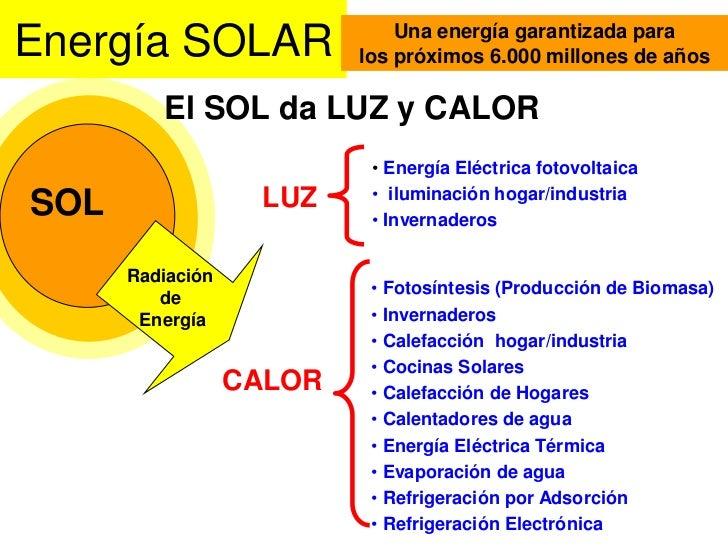 Energía SOLAR<br />El SOL da LUZ y CALOR<br /><ul><li>Energía Eléctrica fotovoltaica