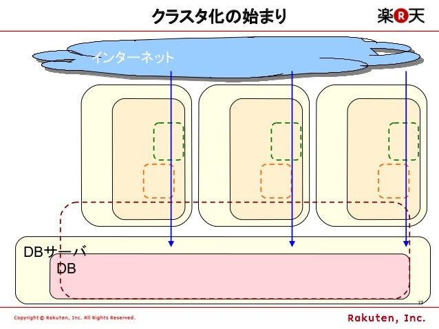 クラスタ化の始まり        インターネット        インターネットDBサーバ   DB                        17