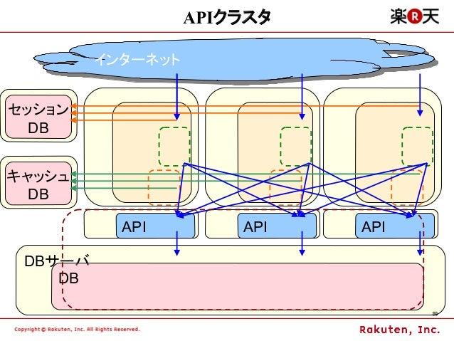 APIクラスタ         インターネット         インターネットセッション  DBキャッシュ  DB           API       API   API DBサーバ    DB                       ...