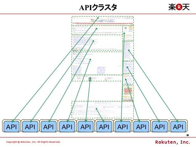 APIクラスタAPI   API   API   API   API   API   API   API   API   API                                                          ...