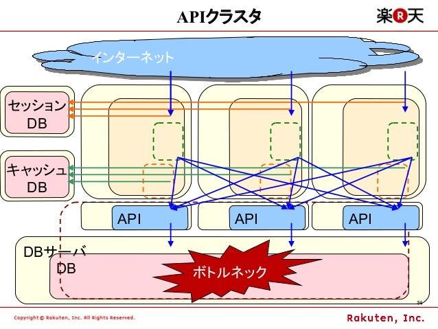 APIクラスタ         インターネット         インターネットセッション  DBキャッシュ  DB           API        API   API DBサーバ    DB             ボトルネック   ...