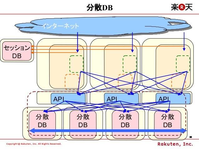 分散DB        インターネット        インターネットセッション  DB             API        API        API        分散         分散         分散   分散    ...