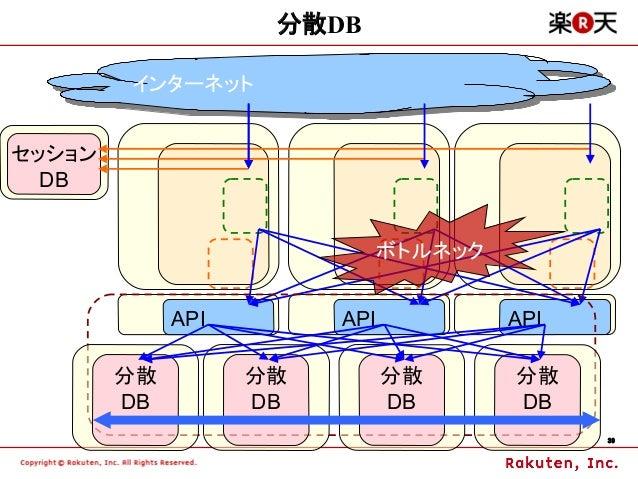 分散DB        インターネット        インターネットセッション  DB                              ボトルネック             API        API            API ...