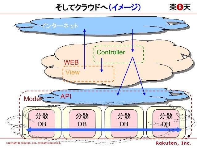 そしてクラウドへ(イメージ)    インターネット    インターネット                   Controller         WEB         WEB         ViewModel   API        A...