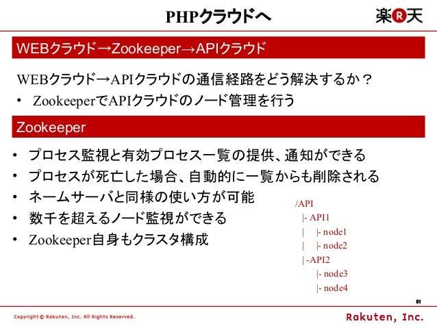 PHPクラウドへWEBクラウド→Zookeeper→APIクラウドWEBクラウド→APIクラウドの通信経路をどう解決するか?• ZookeeperでAPIクラウドのノード管理を行うZookeeper•   プロセス監視と有効プロセス一覧の提供、...