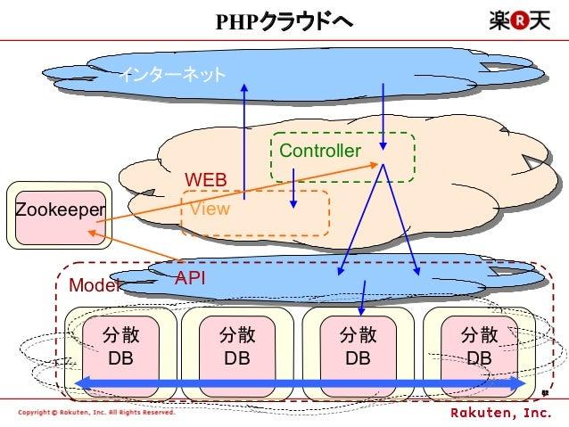 PHPクラウドへ            インターネット            インターネット                          Controller                WEB                WEBZo...