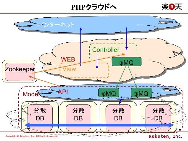 PHPクラウドへ            インターネット            インターネット                          Controller                WEB                WEB  ...