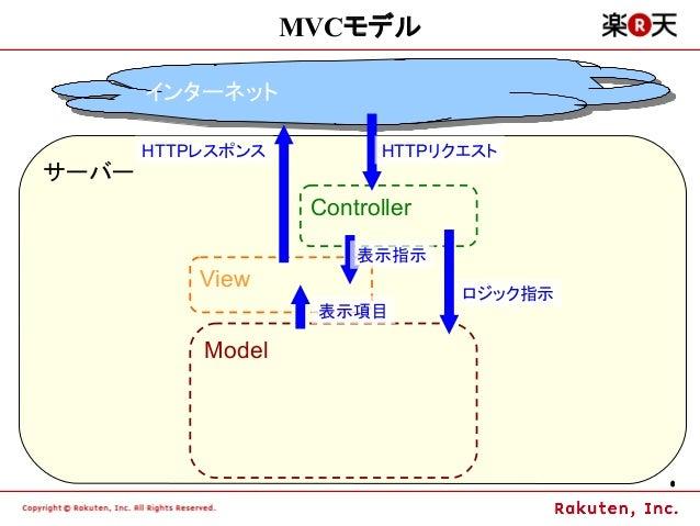 MVCモデル       インターネット       インターネット       HTTPレスポンス           HTTPリクエストサーバー                    Controller                  ...