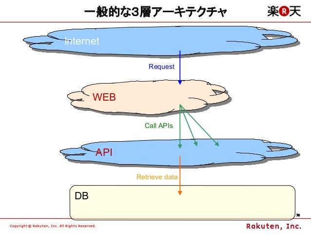 一般的な3層アーキテクチャInternet Internet                Request       WEB       WEB               Call APIs       API       API     ...