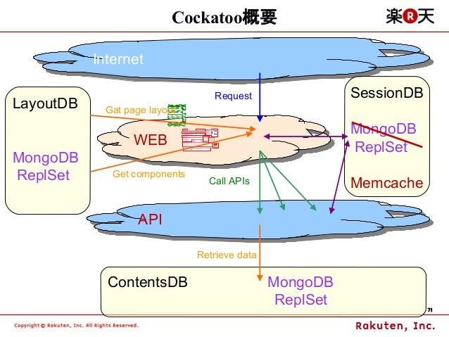 Cockatoo概要           Internet            Internet                                  Request                 SessionDBLayout...