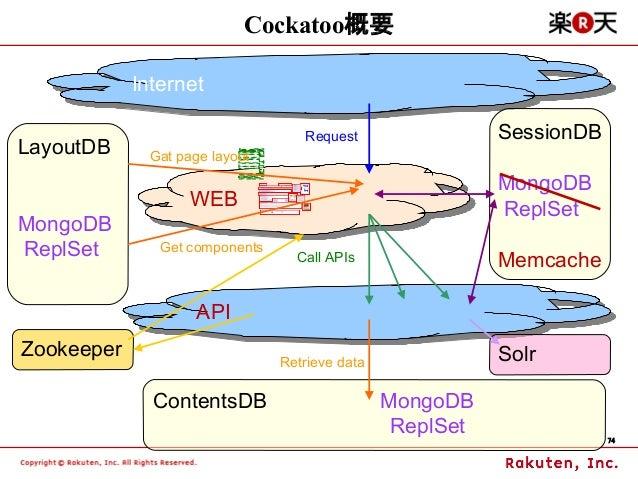 Cockatoo概要            Internet             Internet                                   Request                 SessionDBLay...