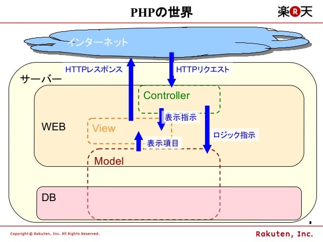 PHPの世界        インターネット        インターネット       HTTPレスポンス           HTTPリクエストサーバー                    Controller                ...