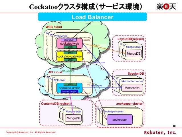 Cockatooクラスタ構成(サービス環境)                                Load Balancer                                                 HTTP  ...