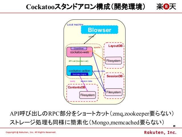 Cockatooスタンドアロン構成(開発環境)             Local machine                                     Blowser                             ...