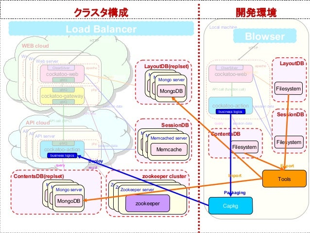 クラスタ構成                                                                           開発環境                              Load Ba...