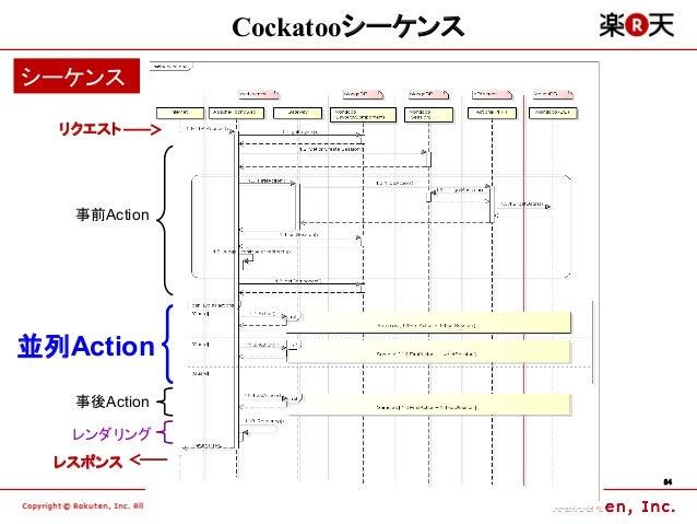 Cockatooシーケンスシーケンス  リクエスト   事前Action並列Action   事後Action   レンダリング  レスポンス                              84