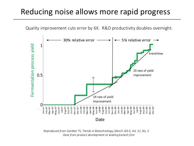 Reducing noise allows more rapid progress Reproduced from Gardner TS, Trends in Biotechnology, March 2013, Vol. 31, No. 3 ...