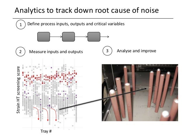 Analytics to track down root cause of noise Howitworks Define process inputs, outputs and critical variables1 Measure inpu...