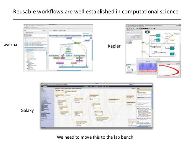 Reusable workflows are well established in computational science We need to move this to the lab bench Taverna Kepler Gala...