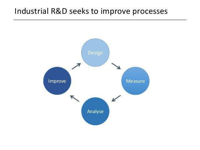 Industrial R&D seeks to improve processes Improve Design Analyse Measure