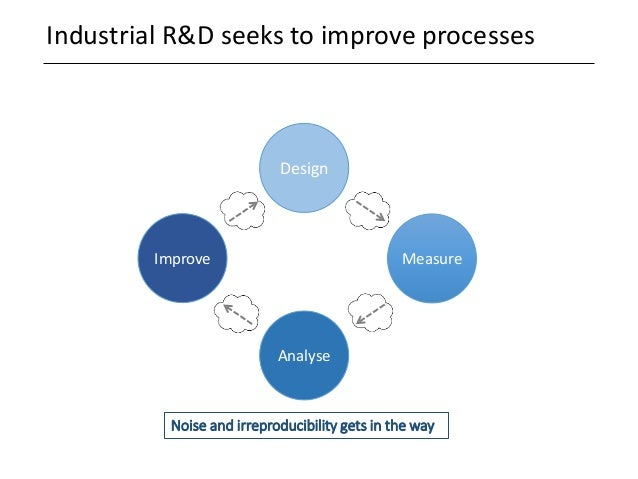 Industrial R&D seeks to improve processes Improve Design Analyse Measure Noise and irreproducibility gets in the way