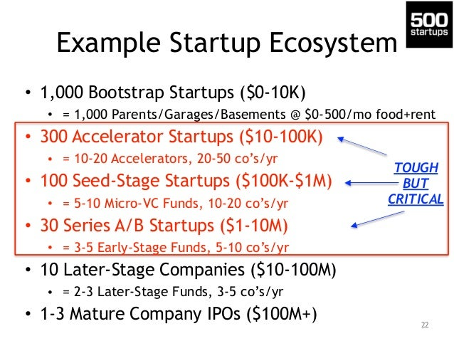 Example Startup Ecosystem • 1,000 Bootstrap Startups ($0-10K) • = 1,000 Parents/Garages/Basements @ $0-500/mo food+rent • ...