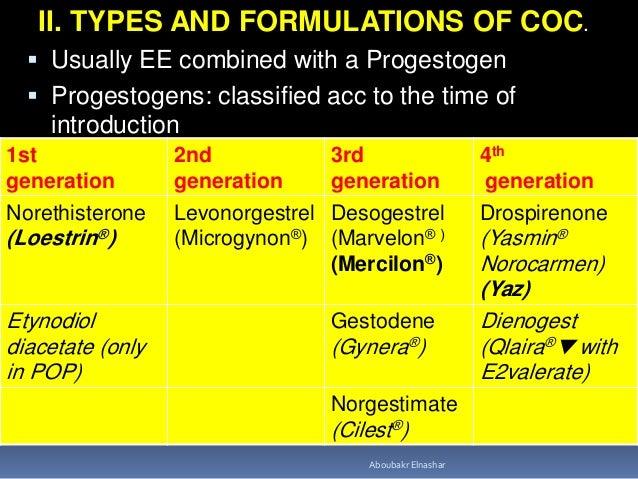 Estrogen Oral Contraceptives