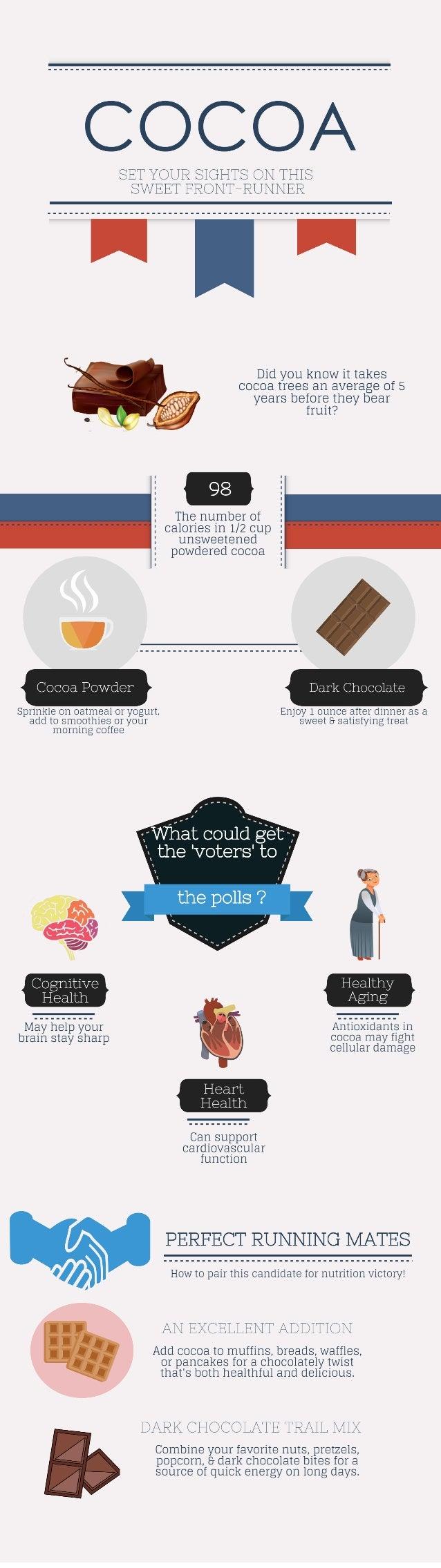 Vote For Cocoa [INFOGRAPHIC]