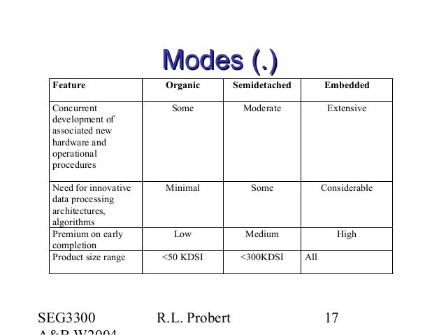 SEG3300 R.L. Probert 17 Modes (.)Modes (.) Feature Organic Semidetached Embedded Concurrent development of associated new ...