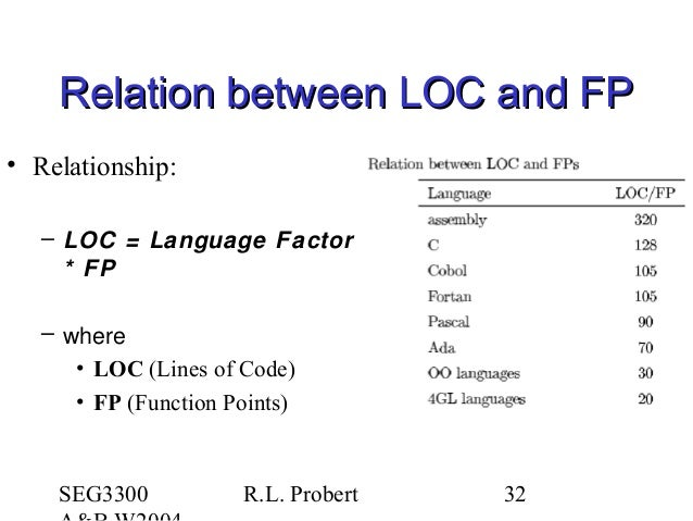 SEG3300 R.L. Probert 32 Relation between LOC and FPRelation between LOC and FP • Relationship: – LOC = Language Factor * F...
