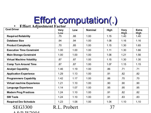 SEG3300 R.L. Probert 37 Effort computation(.)Effort computation(.)• Effort Adjustment Factor Cost Driver Very Low Low Nomi...