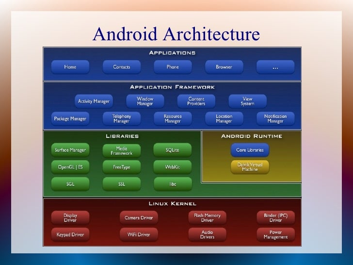 Security Issues in Android Custom ROM