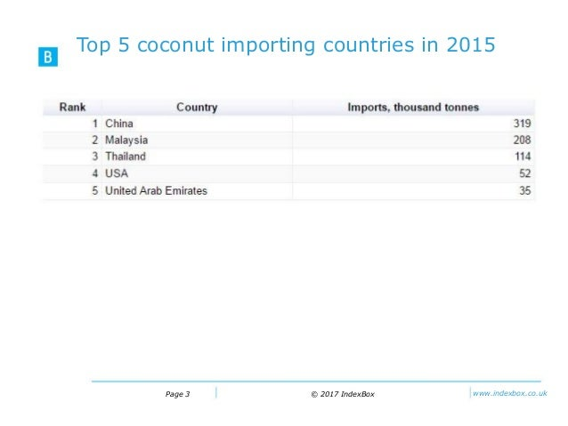 Coconut Market Report – Global Trade, Growth, Trends and
