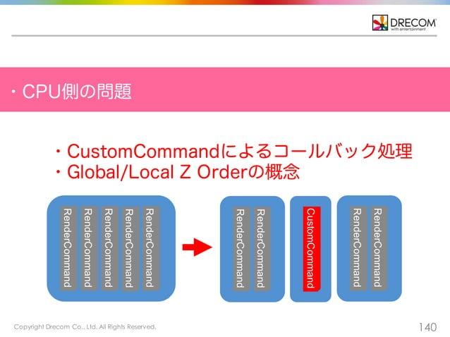 Copyright Drecom Co., Ltd. All Rights Reserved. 140 ・CPU側の問題 ・CustomCommandによるコールバック処理 ・Global/Local Z Orderの概念 RenderComm...