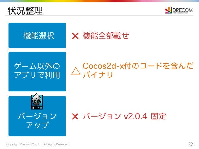 Copyright Drecom Co., Ltd. All Rights Reserved. 32 状況整理 機能選択 ゲーム以外の アプリで利用 バージョン アップ 機能全部載せ Cocos2d-x付のコードを含んだ バイナリ△ バージョン...