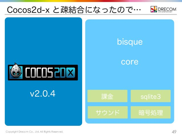 Copyright Drecom Co., Ltd. All Rights Reserved. 49 Cocos2d-x と疎結合になったので… 課金 sqlite3 サウンド 暗号処理 bisque v2.0.4 core